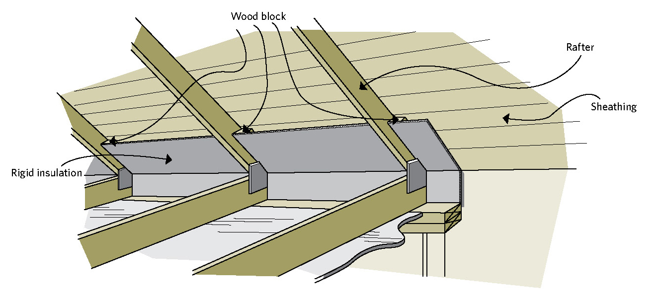 Figure 5-22 Creating ventilation space with rigid insulation