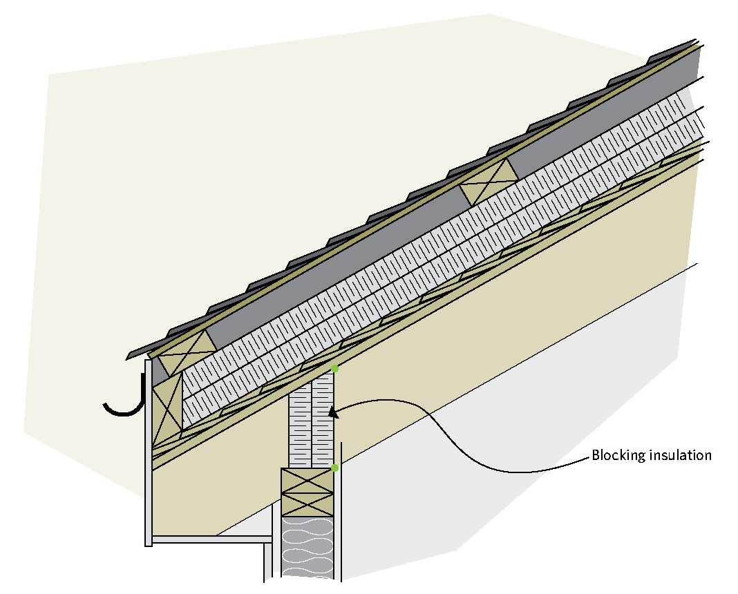 Figure 5 25 A New Insulated Roof Can Be Built Over The Old Roof