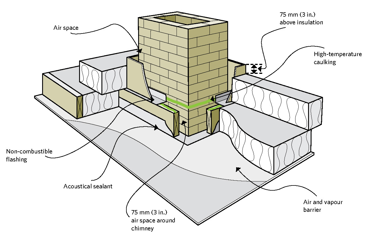 Figure 5-3 Keep combustibles away from a masonry chimney; Air space; Non-combustible flashing; Acoustical sealant; 75 mm (3 in.) air space around chimney; 75 mm (3 in.) above insulation; High-temperature caulking; Air and vapour barrier