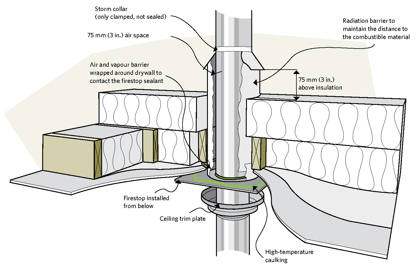 Figure 5-4 Keep combustibles away from an insulated metal chimney