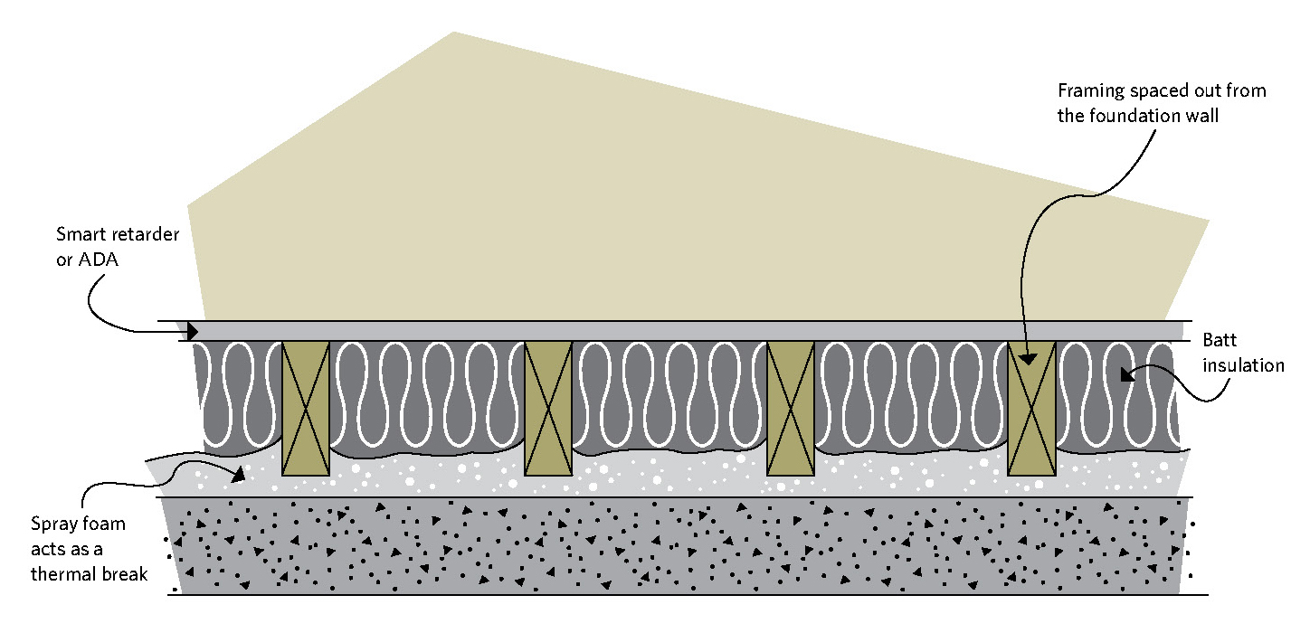 Figure 6-17 Top view of a framed wall with batt insulation and spray foam; Smart retarder or ADA; Spray foam acts as a thermal break; Framing spaced out from the foundation wall Batt insulation