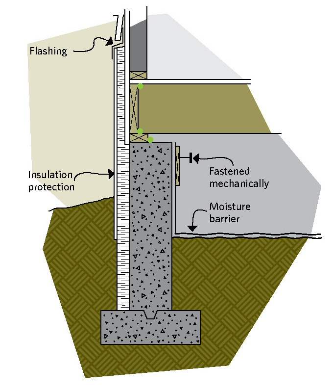 Figure 6-22 Insulating outside the crawl space is similar to insulating a full basement; Flashing; Insulation protection; Fastened mechanically; Moisture barrier
