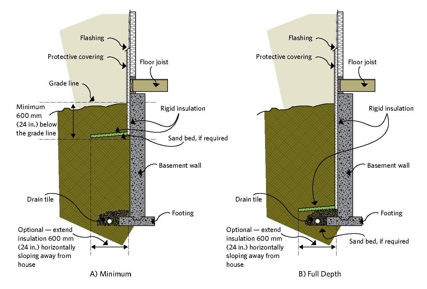 Figure 6-4 Exterior basement insulation
