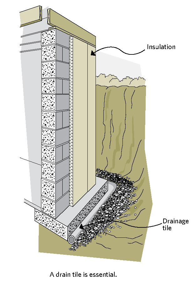 figure 6-5 Draining-type insulations must be installed vertically all the way down to the footings