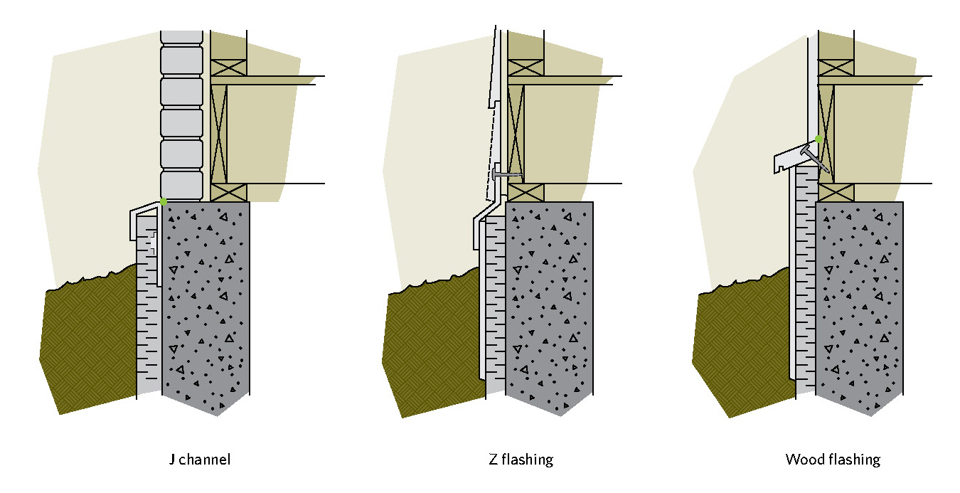 Figure 6-7 Types of flashing for a foundation - first floor transition