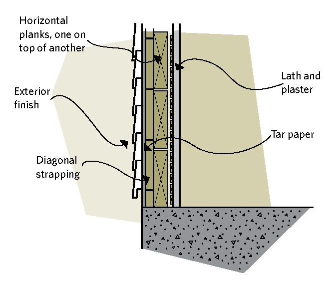 Figure 7-2 Wood plank construction; Horizontal planks, one on top of the other; Exterior finish; Diagonal strapping; Lath and plaster; Tar paper