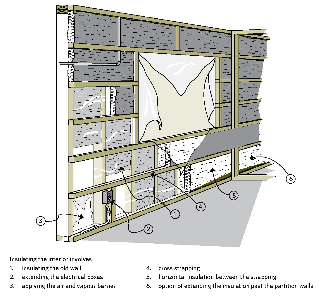 Figure 7 5 Two Thirds Or More Of The Total Insulating Value Must Be On The  Cold Side Of The Air And Vapour Barrier