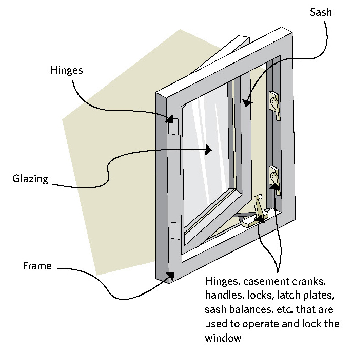 Figure 8-1 Casement window showing parts and hardware