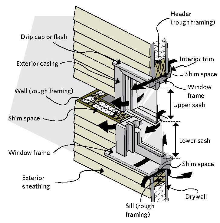Figure 8-2 Double-hung window showing parts and air-leakage paths