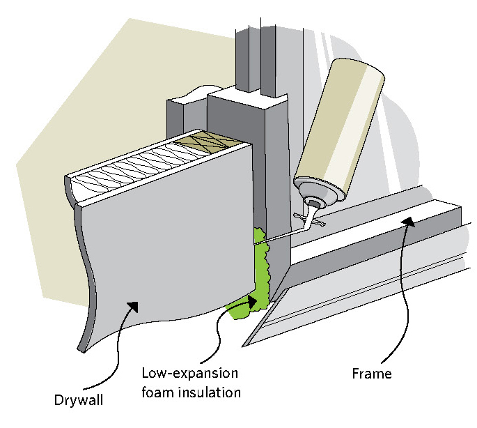 Figure 8-4 How to seal behind the window trim; Drywall,Low-expansion, foam insulation, Frame
