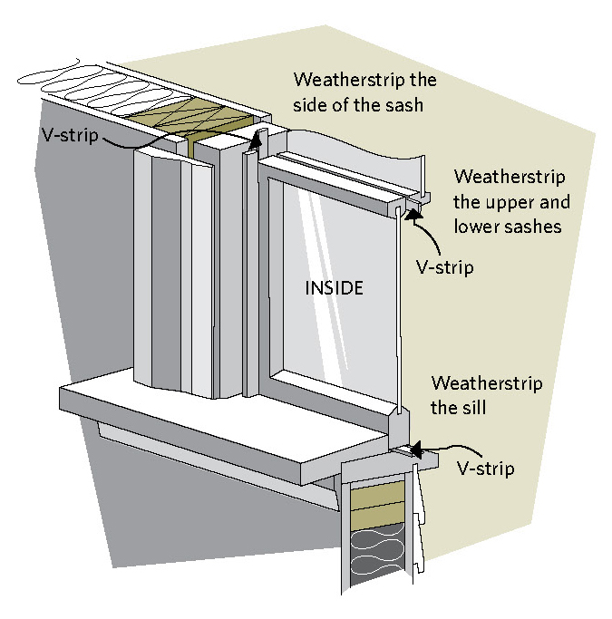 Figure 8-5 Where to weatherstrip a single hung window;Weatherstrip the side of the sash; Weatherstrip the upper and lower sashes; V-strip INSIDE; Weatherstrip the sill