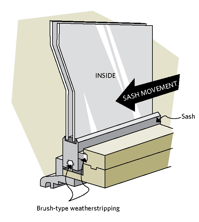 Figure 8-6 Brush weatherstripping on a sliding window; INSIDE; SASH MOVEMENT; Sash; Brush-type weatherstripping
