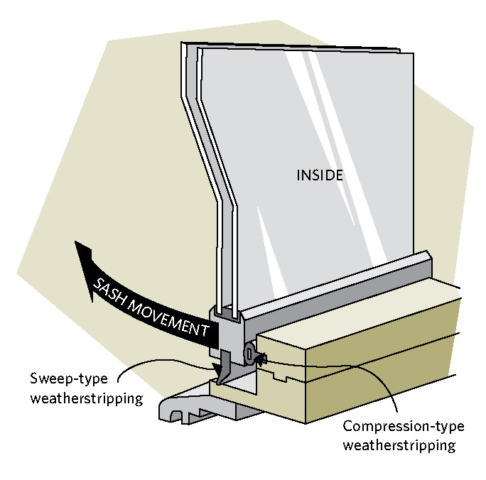 Figure 8-7 Compression and sweep weatherstipping on a casement window; INSIDE; SASH MOVEMENT; Sweep-type weatherstripping; Compression-type weatherstripping