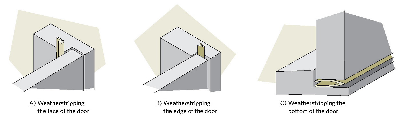 Figure 8-8 Methods of weatherstripping a door