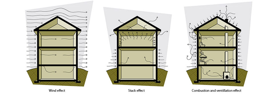 Figure 2-3 Causes of airflow through the building envelope; Wind effect; Stack effect; Combustion and ventilation effect