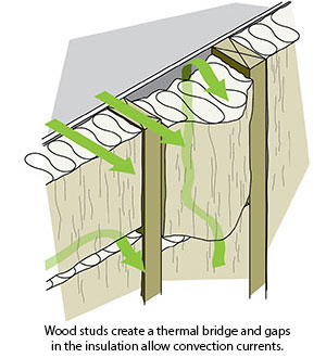 Figure 2-5 Thermal bridging and convection currents in the wall cavity; Wood studs create a thermal bridge and gaps in the insulation allow convection currents.
