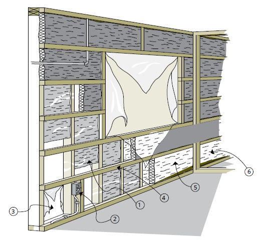 Figure 7-5 Two thirds or more of the total insulating value must be on the cold side of the air and vapour barrier