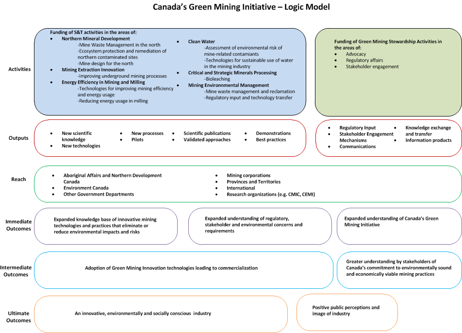 Evaluation Report: Green Mining Initiative   Natural Resources Canada