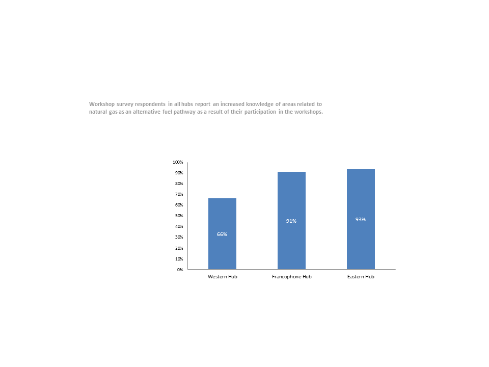 Figure 6: Hub Workshop Survey Respondents Reporting Increased Knowledge in Areas Related to Natural Gas as an Alternative Fuel Pathway