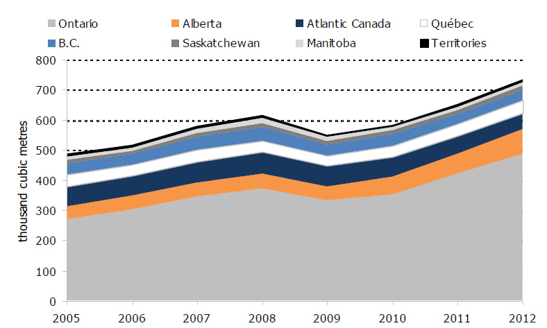 Figure 3.2: Residential Propane Demand by Canadian Province or Region, 2005-2012