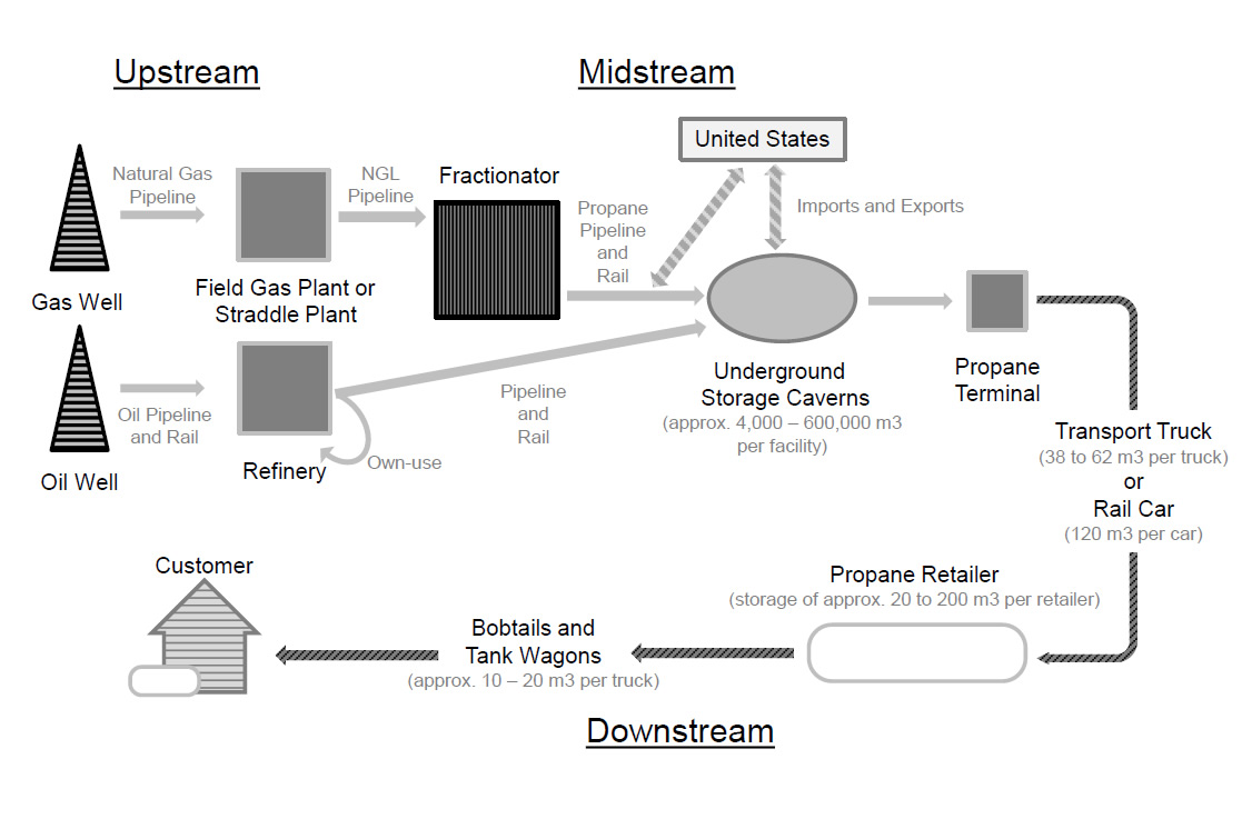 Figure 3.3: Illustration of Canadian Propane Industry Supply Chain