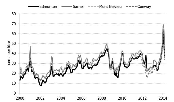 Figure 3.5: Monthly Average Posted Propane Prices at Major Canadian and U.S. Hubs, 2000-2014