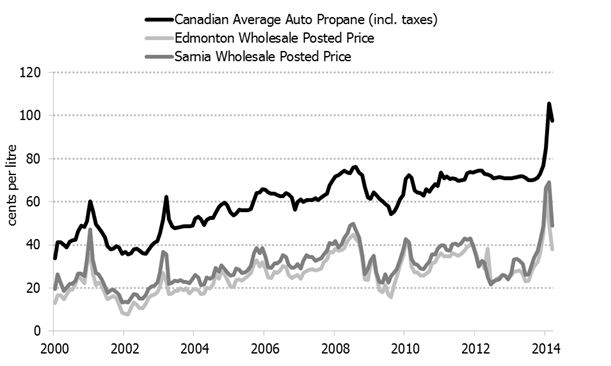 Figure 3.6: Canadian Average Retail (Automotive) and Posted Wholesale Propane Prices, 2000-2014