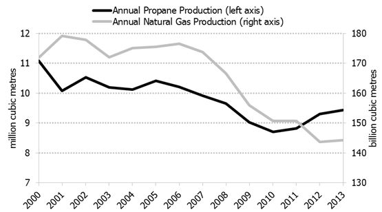 Figure 4.2: Canadian Natural Gas Production and Propane Production from Gas Plants, 2000-2013
