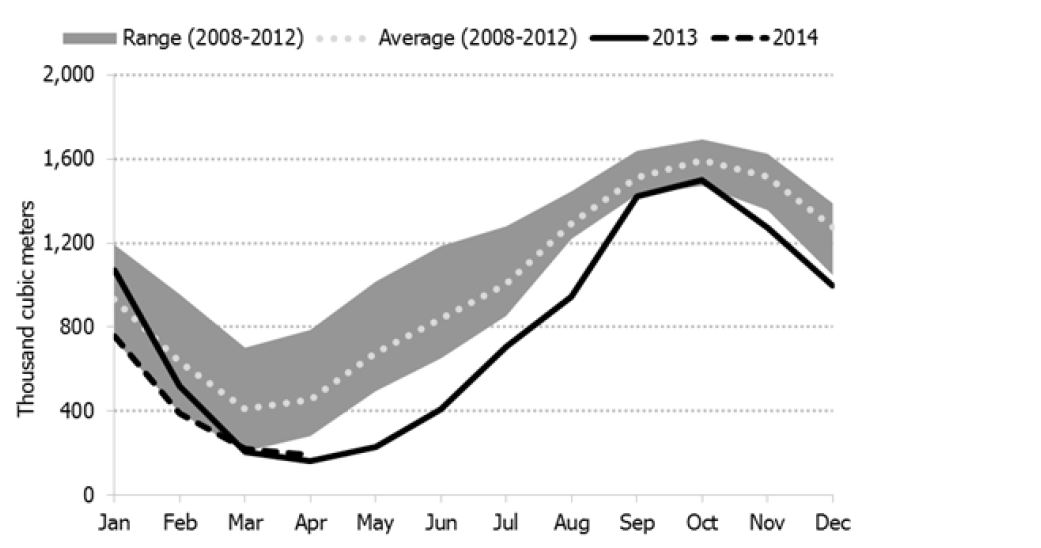 Figure 4.3: Recent Canadian Propane Inventories Compared to Five-Year Range and Average