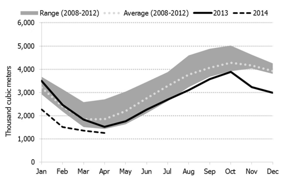 Figure 4.4: U.S. Midwest Propane Inventories in 2013/2014 Compared to Five-Year Range and Average