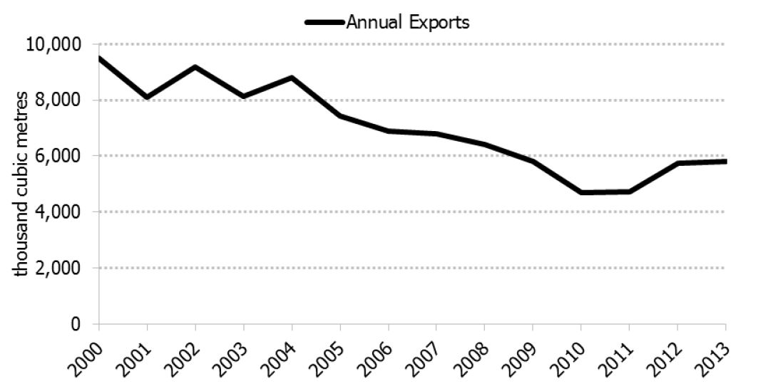 Figure 4.5: Annual Canadian Propane Exports to the U.S., 2000-2013