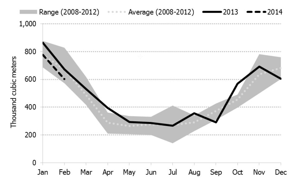 Figure 4.6: Monthly Canadian Propane Exports to the U.S. Compared to 5-Year Range and Average