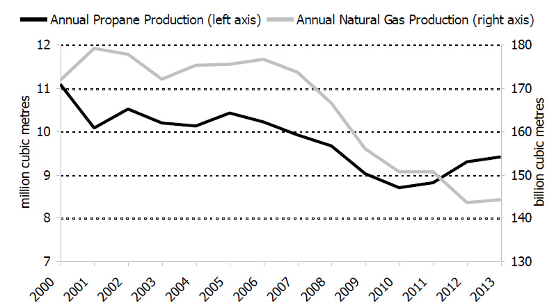 Figure 5.1: Canadian Natural Gas Production and Propane Production from Gas Plants, 2000-2013