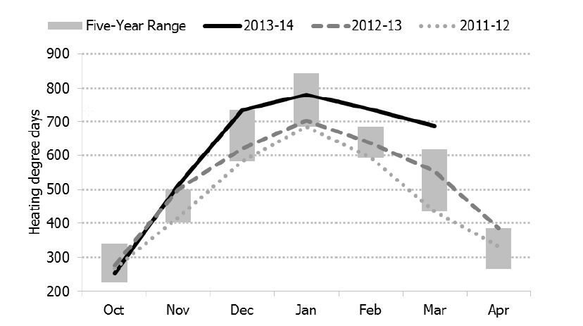 Figure 5.1: Canadian Heating Degree Days from October to April, 2011-2014