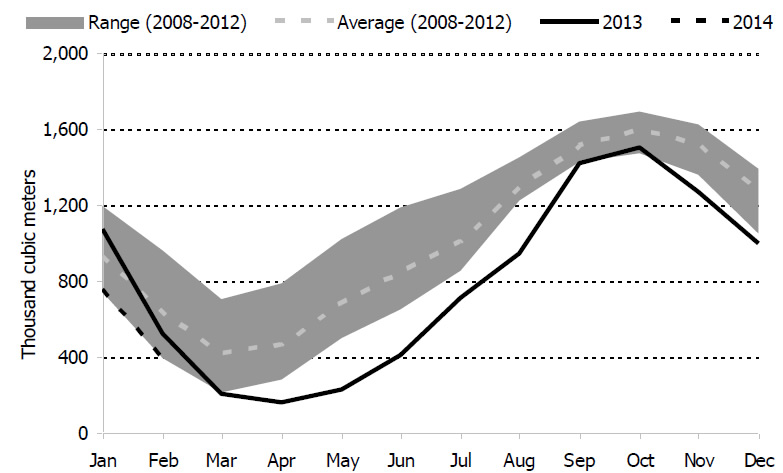 Figure 5.2: Recent Canadian Propane Inventories Compared to Five-Year Range and Average