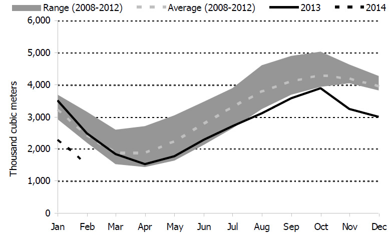 Figure 5.3: U.S. Midwest Propane Inventories in 2013/2014 Compared to Five-Year Range and Average