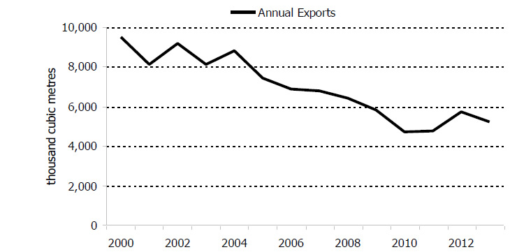 Figure 5.4: Annual Canadian Propane Exports to the U.S., 2000-2013