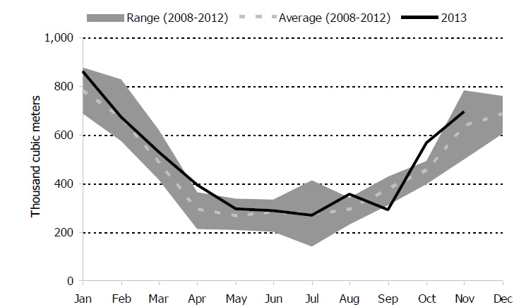 Figure 5.5: Monthly Canadian Propane Exports to the U.S. Compared to 5-Year Range & Average