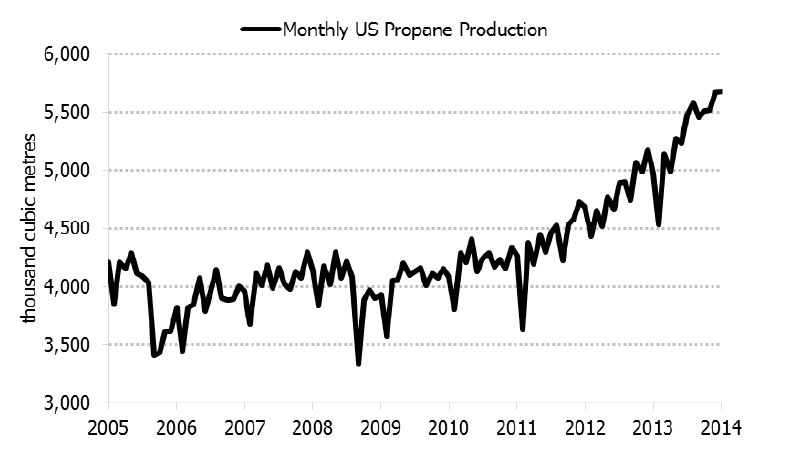 Figure 5.7: U.S. Propane Production, 2005-2014