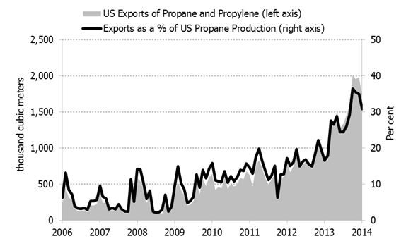 Figure 5.9: United States Propane Exports as a Proportion of Total Production, 2006-2014