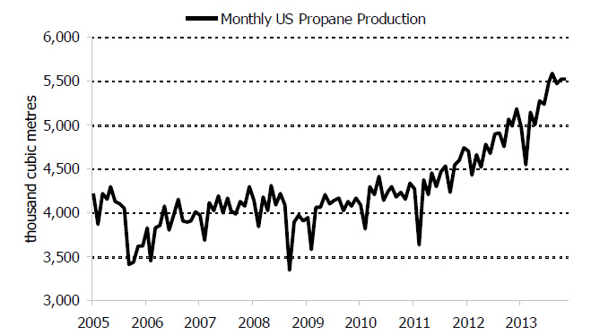 Figure 6.7: U.S. Propane Production, 2005-2013