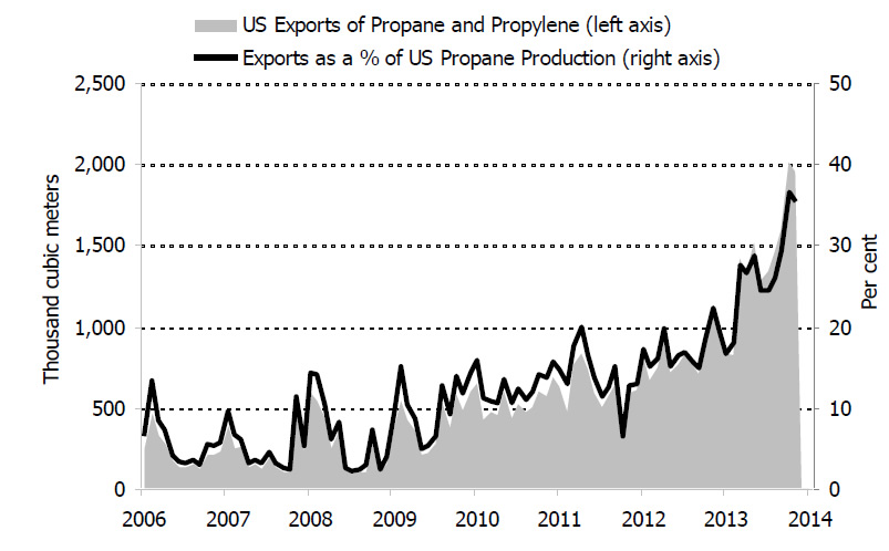 Figure 6.9: United States Propane Exports as a Proportion of Total Production, 2006-2014