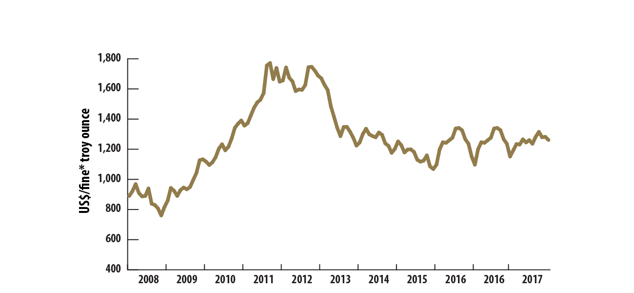 Gold facts | Natural Resources Canada