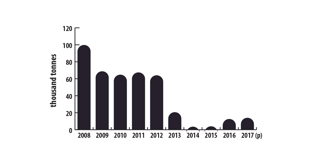 Canadian mine production of lead, 2008–2017 (p)