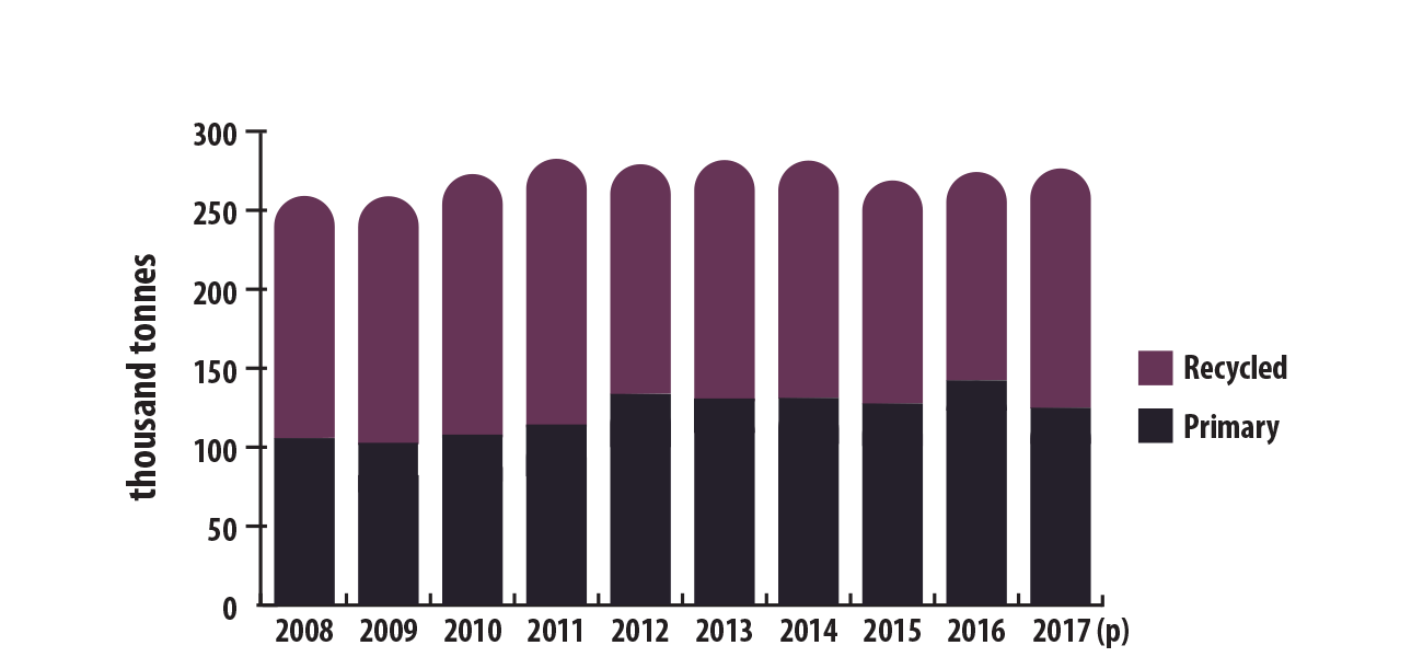 Canadian refined production (primary and recycled) of lead, 2008–2017 (p)