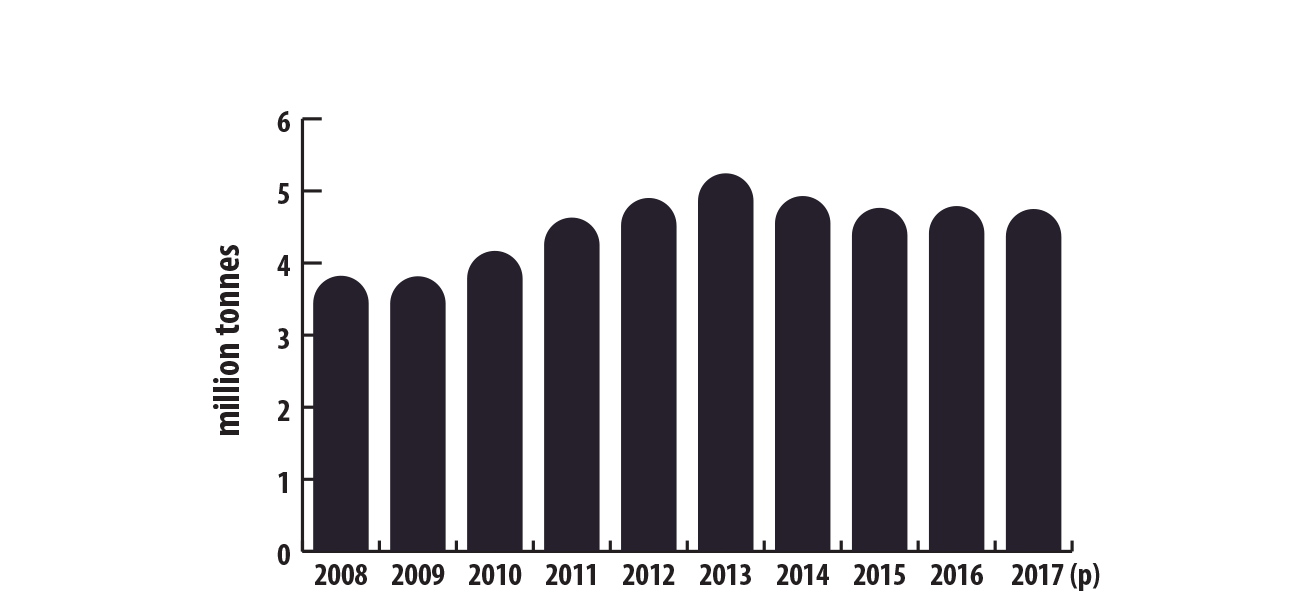 World mine production of lead, 2008–2017 (p)