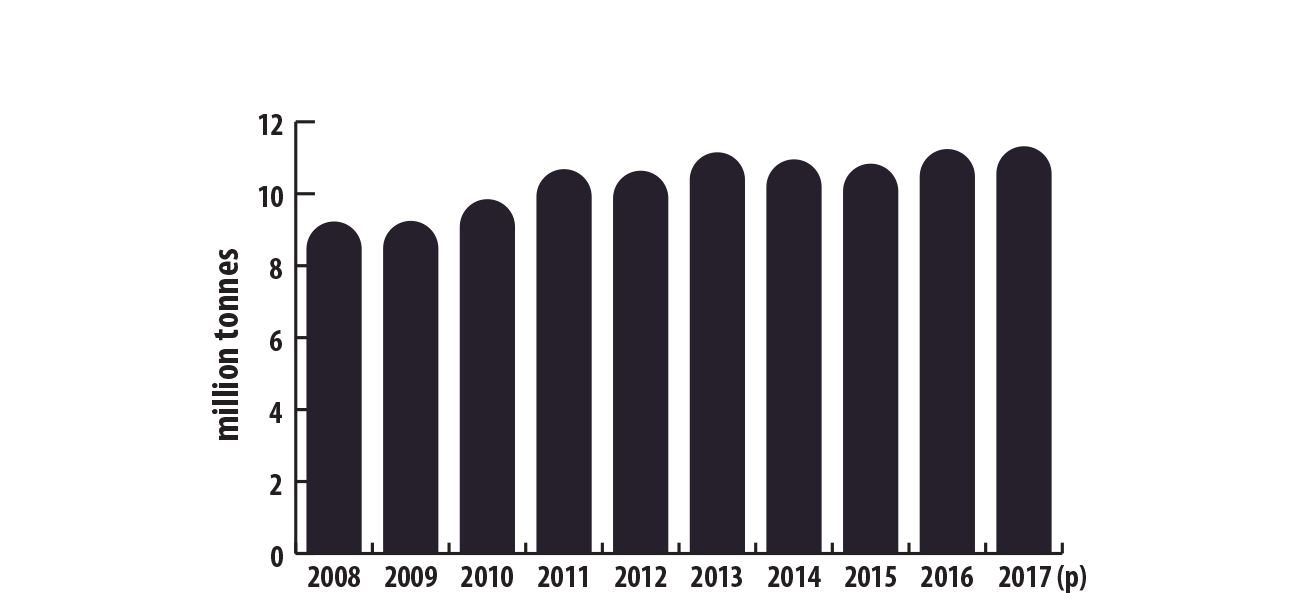 World refined production of lead, 2008–2017 (p)