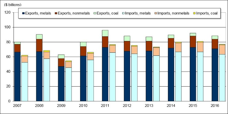 Figure 2 - Value of Trade of Mining and Mineral Processing Industry Products, 2007-16