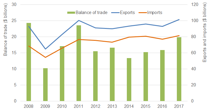 Figure 1: Mineral exports, imports and balance of trade, 2008–17
