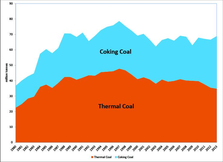 graph of Canadian Coal Production